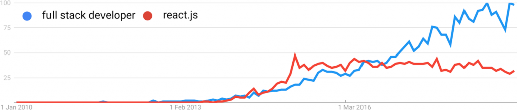 Full stack developer vs reactjs on google trends plotted on a graph